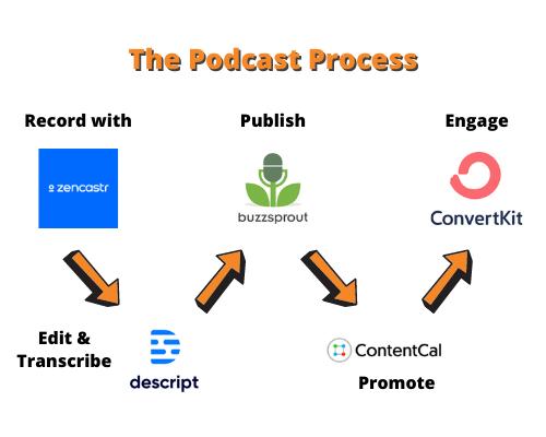 Podcast Process Diagram